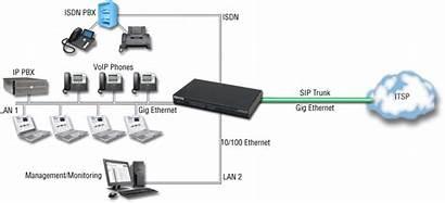 Gateway Voip Ip Patton Pbx Sip Phone