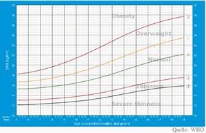 Bmi Berechnen Wie : bmi rechner kind body mass index f r kinder jugendliche gewichtstabelle mit abnehmplan ~ Themetempest.com Abrechnung