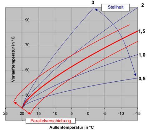 heizkurve einstellen grundlagen durchfuehrung