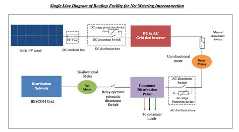 schematic diagram net metering ecosoch solar
