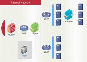 Network Diagram Software  Free Network Drawing  Computer Network Diagram Download
