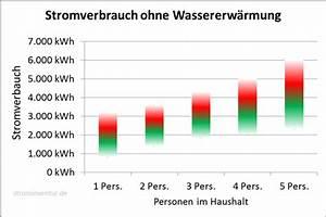 Energieverbrauch Im Haushalt : durchschnittlicher stromverbrauch ~ Orissabook.com Haus und Dekorationen