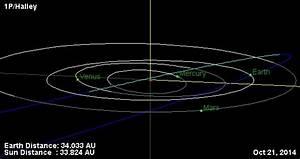 Key meteor showers experience a broad peak in October