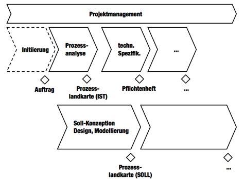 projekte strukturieren meilenstein und phasenplan