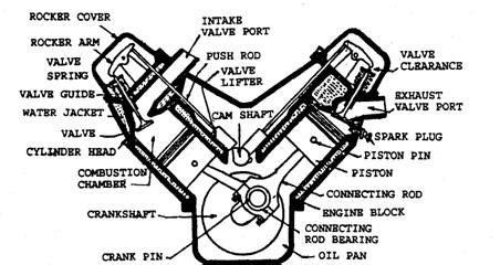V Engine Diagram by Arrangement Of Valves Automobile