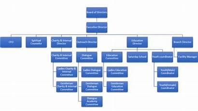 Chart Leadership Organizational Foundation