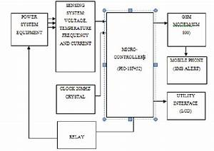 Block Diagram Of The Fault Detection System The 5v Regulated Dc Power