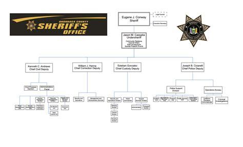 organizational chart onondaga county sheriffs office