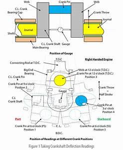 Simple Crankshaft Diagram   25 Wiring Diagram Images