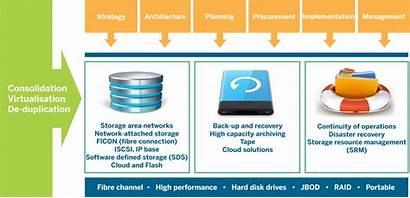 Storage Solutions Capacity Enterprise Aspects Handle Designed
