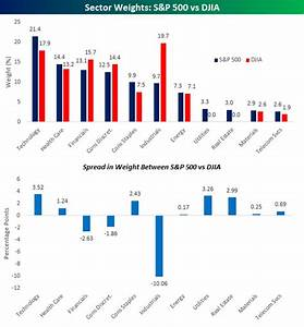 Sector Weightings Of S P 500 Vs Djia Dow 30 Index