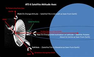 Satellite Technology Challenges