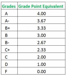 Letter Grades Are Each Assigned A Point Value â