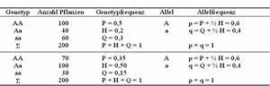 W Berechnen : populationsgenetik und quantitative genetik ~ Themetempest.com Abrechnung