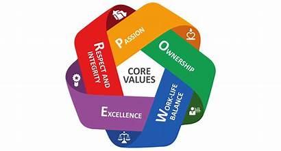 Core Values Value Principles Perception Company Results