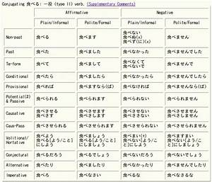 Chart Of Present Past And Past Participle French Verb Tenses Chart Bayramtam