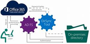 Adfs And Mobile Apps