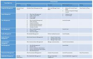 Pmp S Process Chart Become A Certified Project Manager Project Management