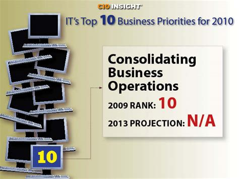It's Top 10 Business Priorities For 2010  It Management