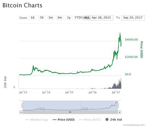 americas cardroom  support  crypto currencies