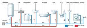 pour ma famille prix installation plomberie salle de bain