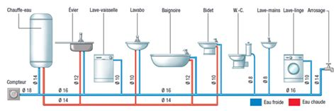 pour ma famille prix installation plomberie salle de bain schema
