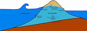 5  Principle Components Of The Xbeach Groundwater Flow
