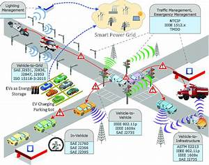 Intelligent Transportation System And Smart City Are