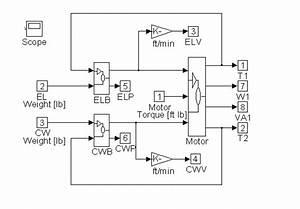 Elevator  U0026 Hoist Modeling  Simulation  U0026 Speed Control