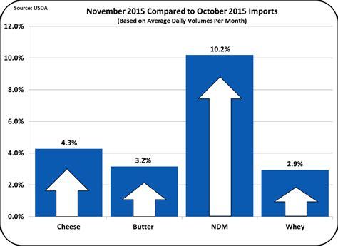 Milkprice Exports Down Imports Up