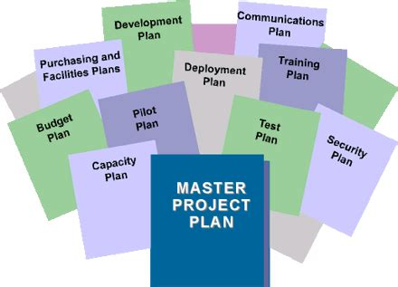 project master plan template chapter 3 planning phase