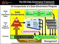 data governance images enterprise architecture