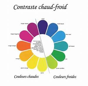 stunning couleurs chaudes et froides photos design With couleur chaude couleur froide 2 maisons 224 madagascar les couleurs