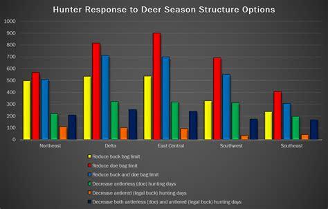 mdwfp   deer hunter survey results