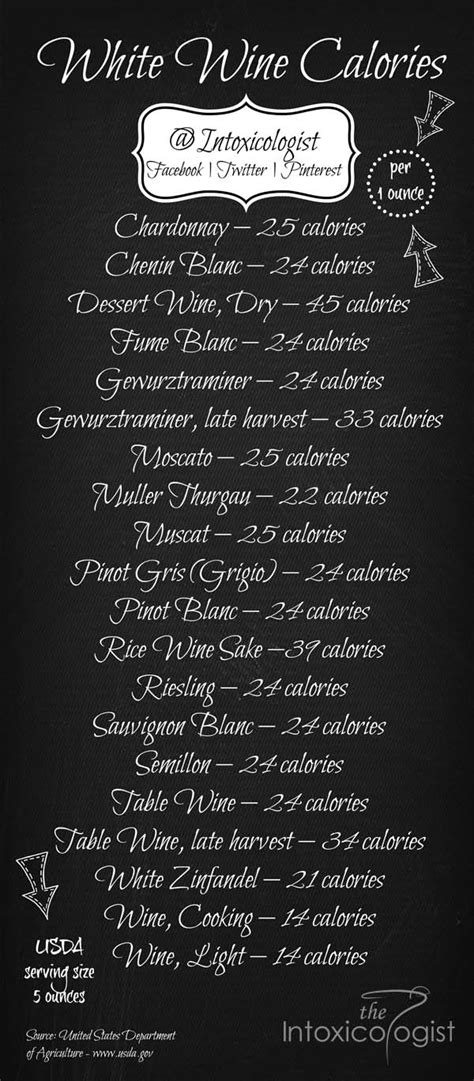Wine Calories Per Ounce Serving | The Intoxicologist