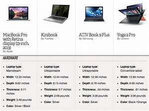 Spec Sheet: can a lower price make the 13-inch MacBook Pro ...
