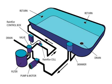 Wiring Diagram For Inground Pool by Basic Pool Plumbing Diagram Easy Home Decorating Ideas