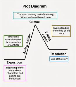 Plot Diagrams To Print