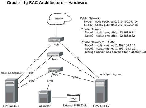 Install 11g Rac On Linux  Preinstallation Tasks