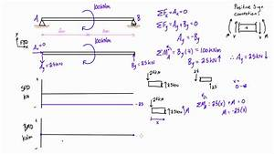 Shear Force And Bending Moment Diagrams Example  4  Applied Moment