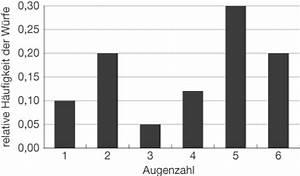 Durchschnittstemperatur Berechnen : arithmetisches mittel daten und zufall mathe ~ Themetempest.com Abrechnung