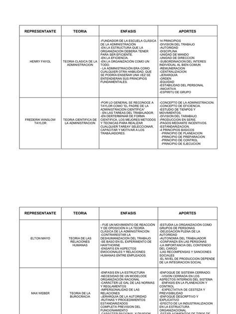 51936469 cuadro comparativo de las teorias administrativas 1