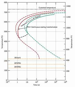 What Is The Difference Between Cct And Ttt Curve By An Easy Example  How They Are Plotted