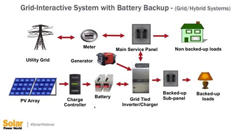 What Are Some Common Types Solar Storage