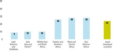 Poorest Countries In Latin America - Poorest caribbean countries