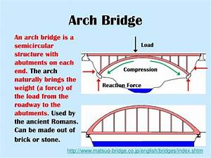 Ppt - What Kind Of Bridge  Powerpoint Presentation
