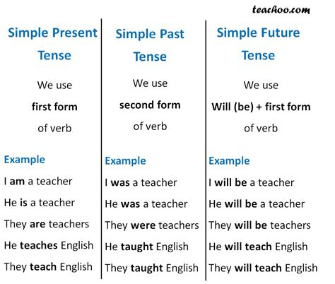 simple future tense verbs and tenses