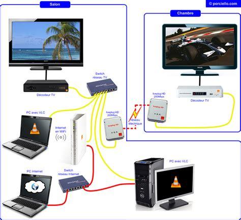 connecter un pc de bureau en wifi tutorial pour regarder le bouquet tv orange sur pc ou