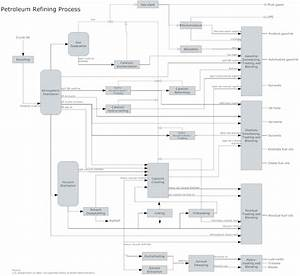 Process Flow Diagram Software