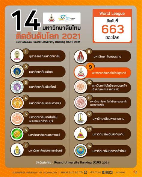 มทส. ติดอันดับ 9 มหาวิทยาลัยชั้นนำของไทย จากสถาบันการจัด ...